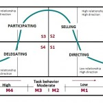situational leadership theory as developed by heresy and blanchard essay The hersey-blanchard situational leadership theory is  com/essay/hersey-blanchard-situational-leadership  leadership theory as developed by heresy.